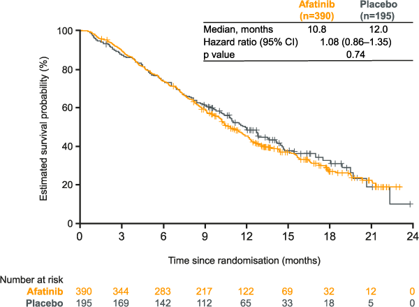 LUX-Lung 1: figure for overall survival (OS) with afatinib vs placebo