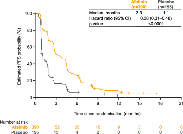 LUX-Lung 1: figure for progression-free survival (PFS) with afatinib vs placebo