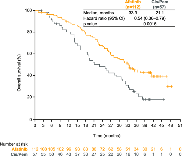 LUX-Lung 3: figure for overall survival (OS) in patients with del19 mutations