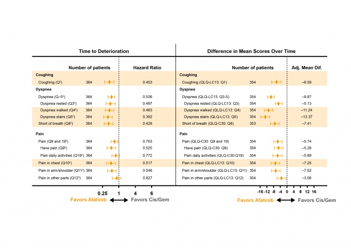 LUX-Lung 6: HRQoL forest plot for time to deterioration in patient symptoms with afatinib vs cis/gem