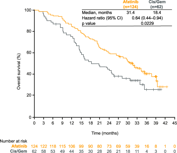 LUX-Lung 6: figure for overall survival (OS) in patients with del19 mutations