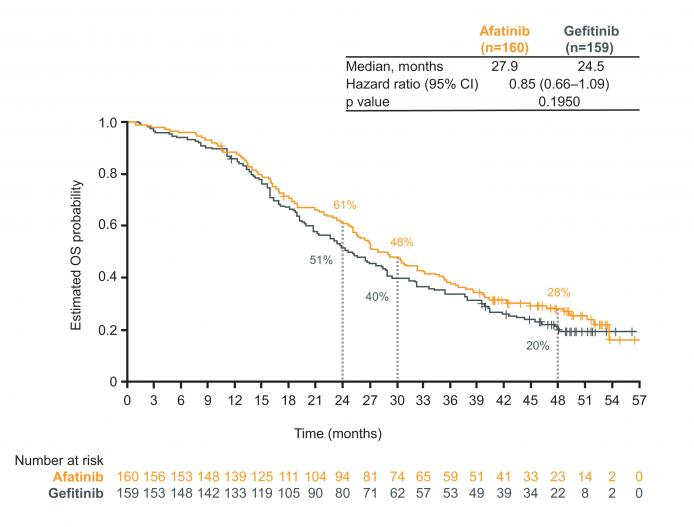 LUX-Lung 7: figure for progression-free survival (PFS) with afatinib vs gefitinib