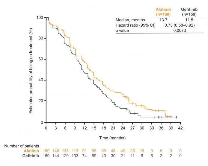 LUX-Lung 7: figure for time to treatment failure (TTF) with afatinib vs gefitinib