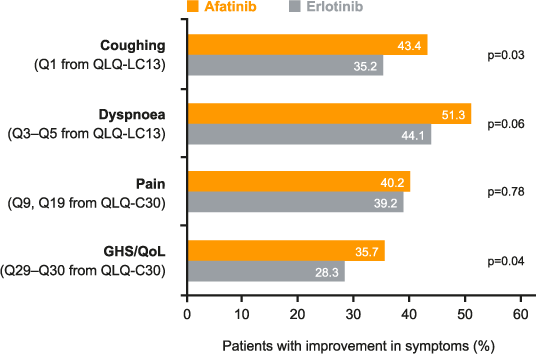 LUX-Lung 8: HRQoL chart for improvement in patient symptoms with afatinib vs erlotinib