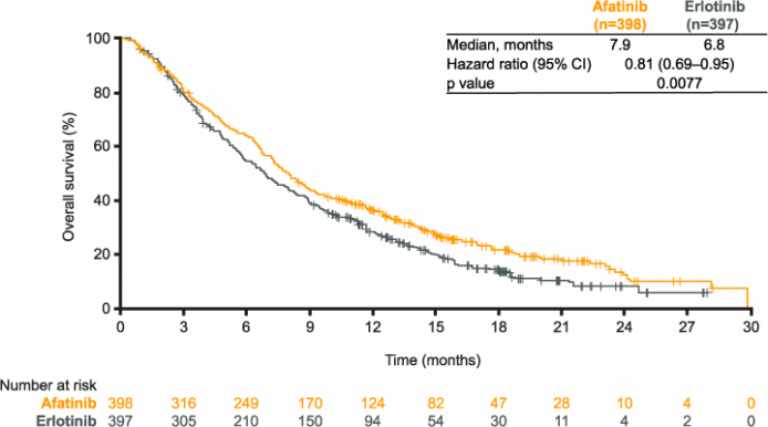 LUX-Lung 8: figure for overall survival (OS) with afatinib vs erlotinib