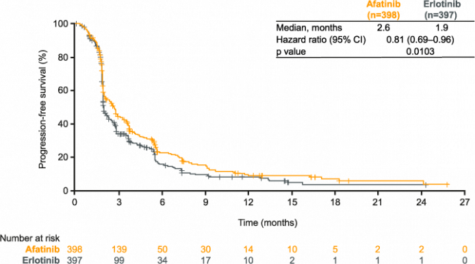 LUX-Lung 8: figure for progression-free survival (PFS) with afatinib vs erlotinib