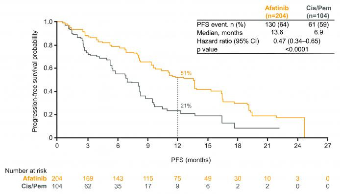 LUX-Lung 3: figure for progression-free survival (PFS) in patients with common EGFR mutations