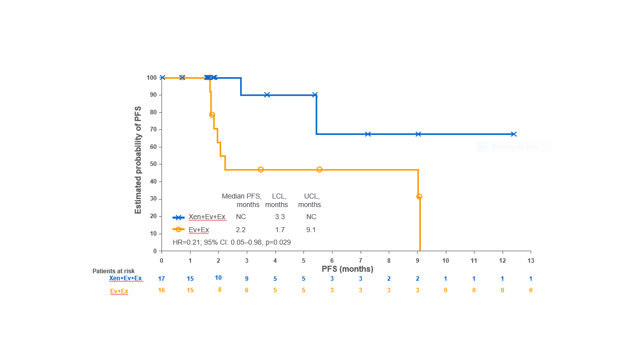 PFS in patients with HER2– breast cancer and non-visceral metastases treated with xentuzumab combined with exemestane and everolimus