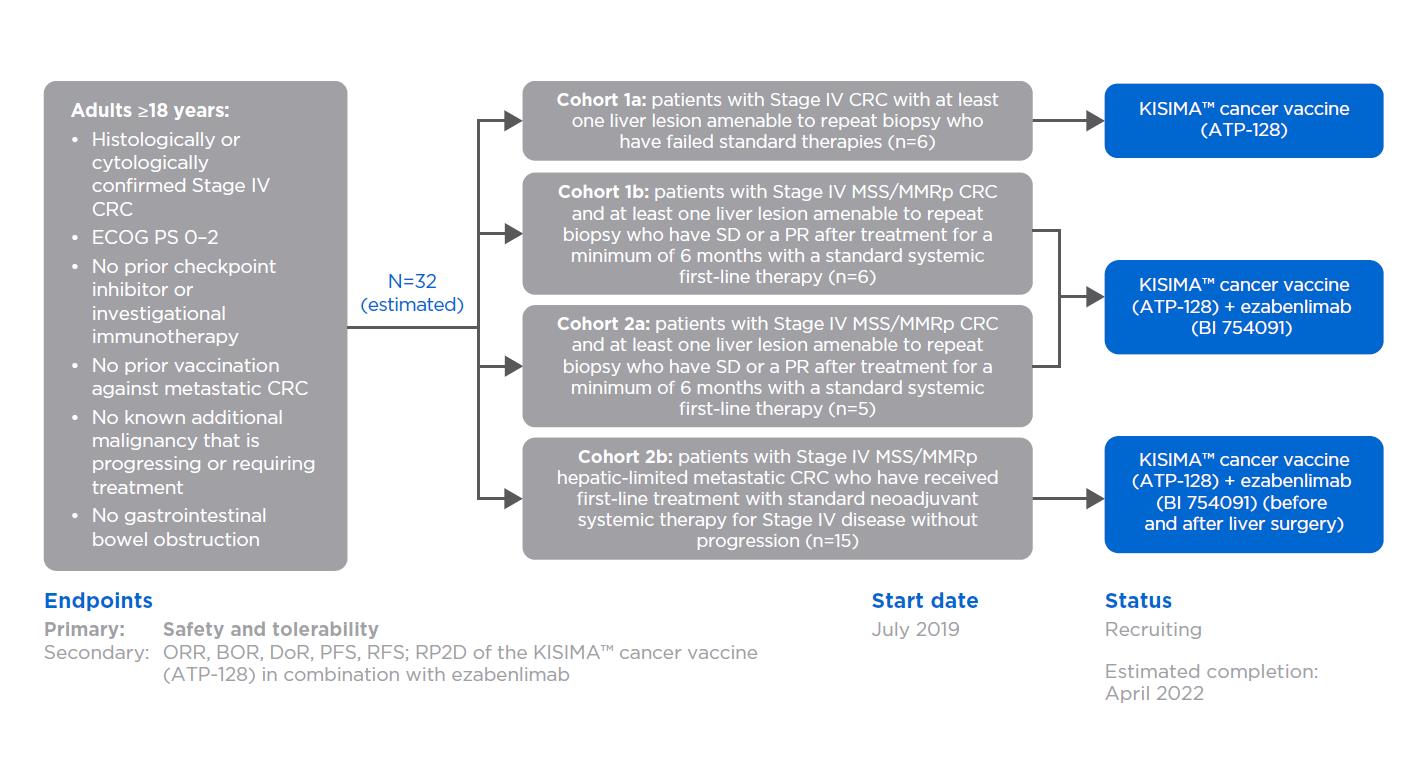 KISIMA vaccine: NCT04046445 (KISIMA-01)