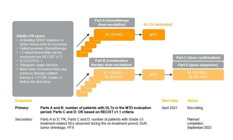SOS1:: KRAS inhibitor: NCT04835714 (1432.6)