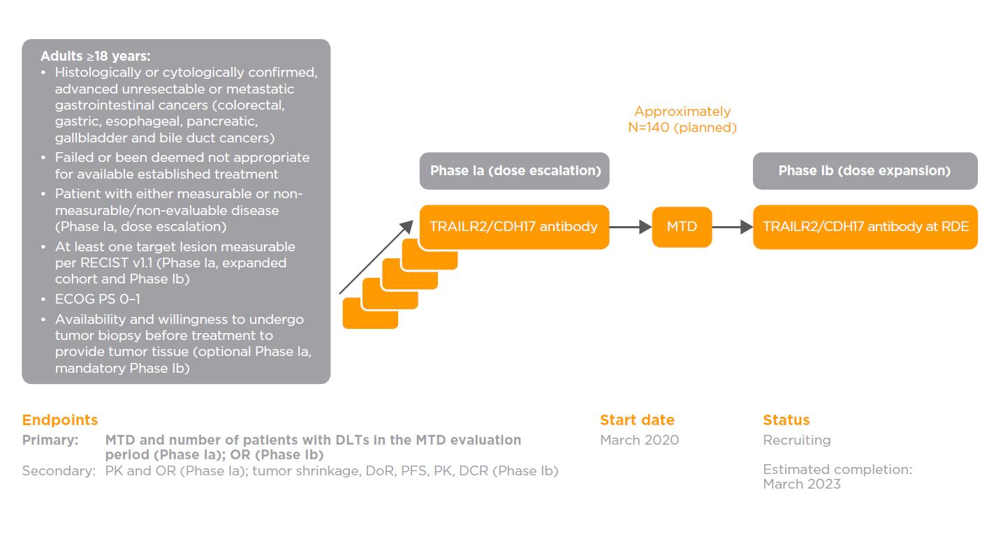 TRAILR2/CDH17 antibody: NCT04137289 (1412.1)