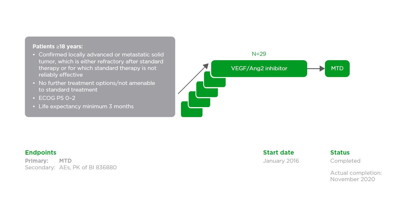 VEGF/Ang2 inhibitor: NCT02674152 (1336.1)
