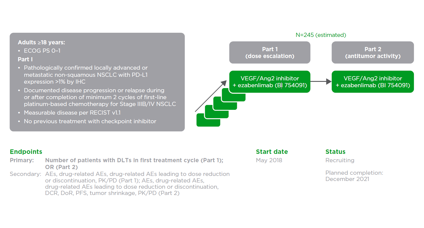 VEGF/Ang2 inhibitor: NCT03468426 (1336.11)