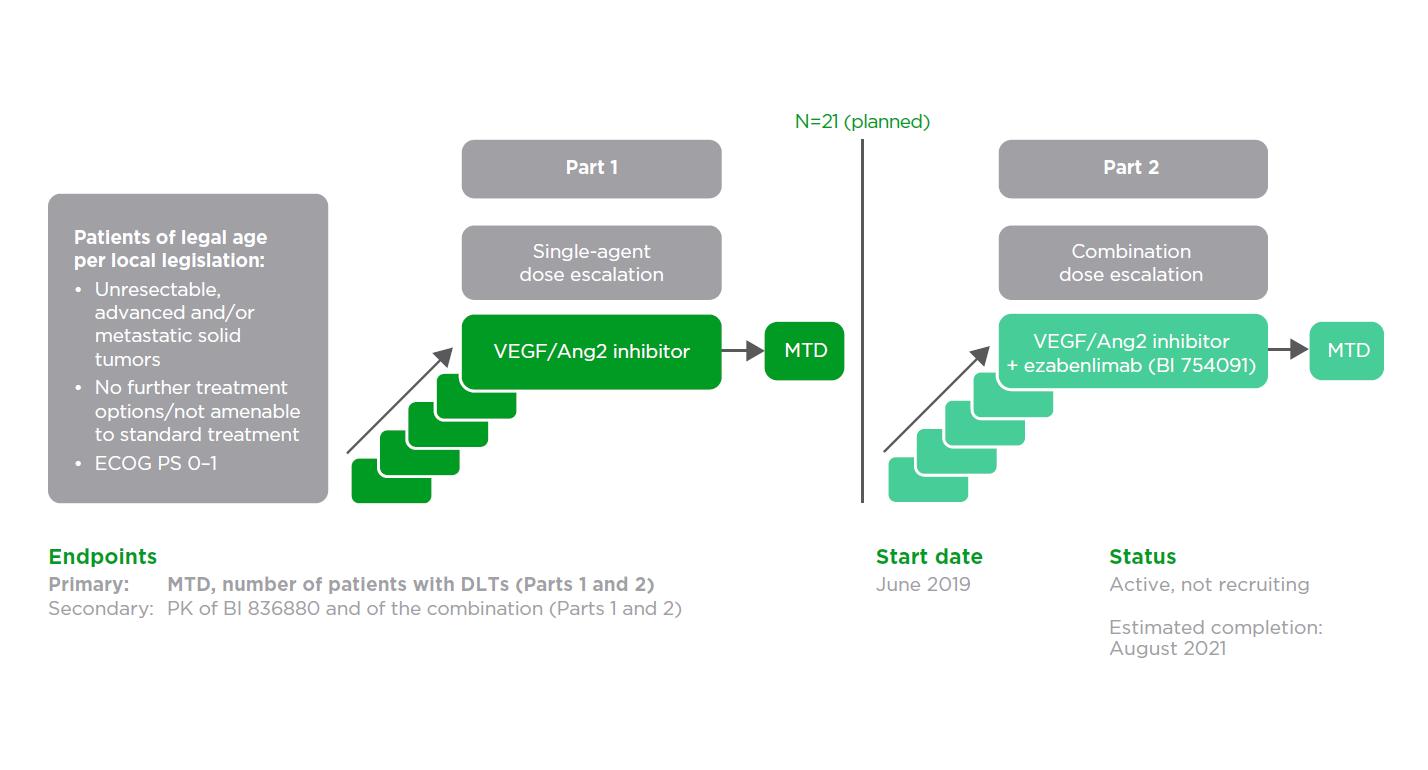 VEGF/Ang2 inhibitor: NCT03972150 (1336.12)