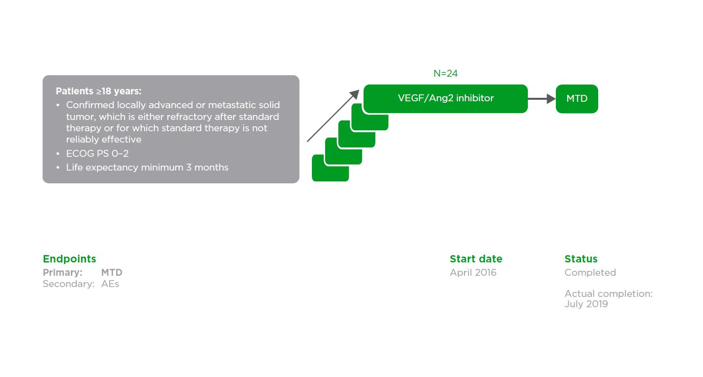 VEGF/Ang2 inhibitor: NCT02689505 (1336.6)