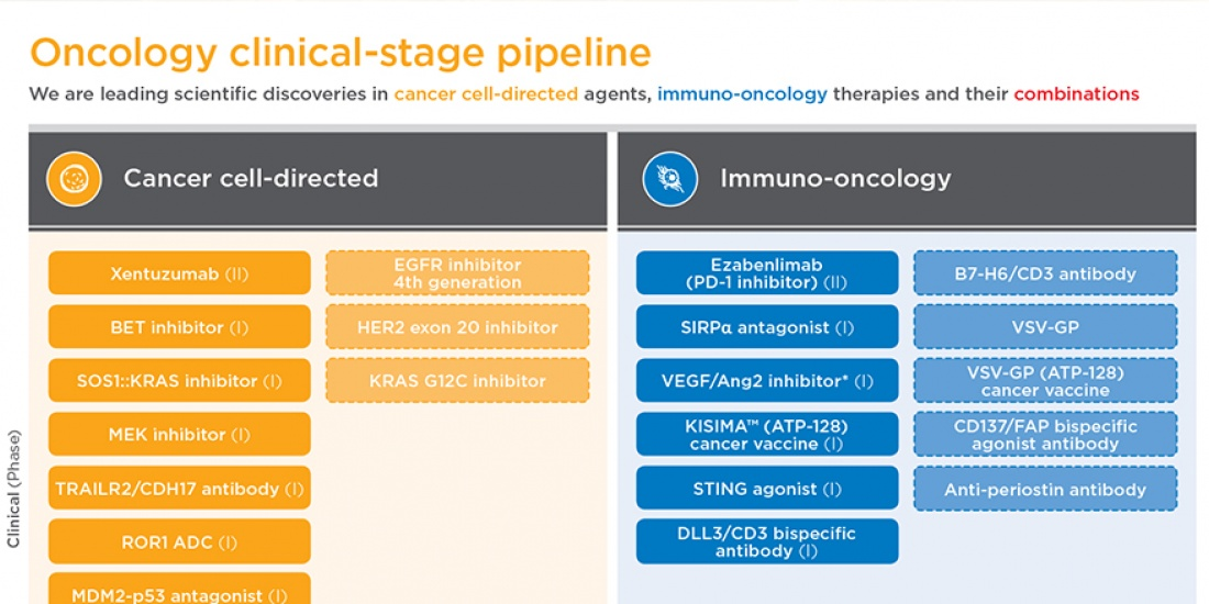 Oncology pipeline overview