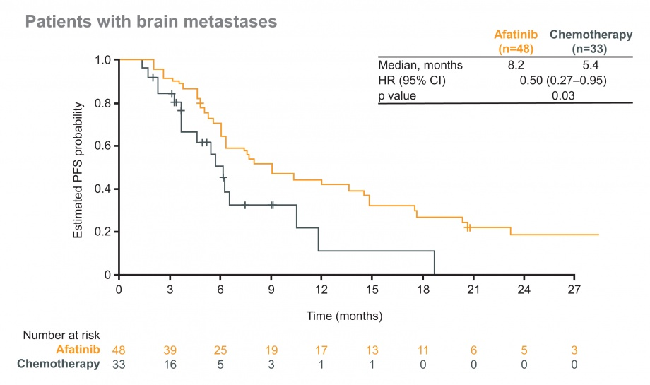 Figure for PFS in patients with brain metastases; afatinib vs chemotherapy