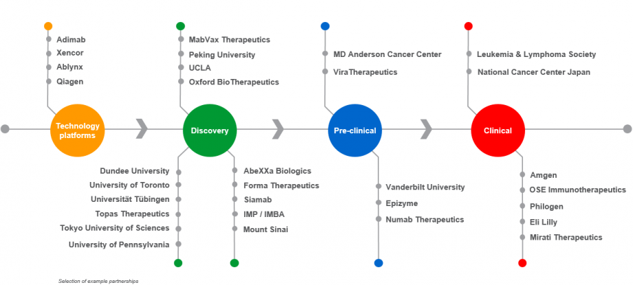 Boehringer Ingelheim oncology: ongoing collaborations