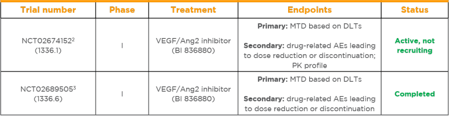 VEGF/Ang2 solid tumours trial status