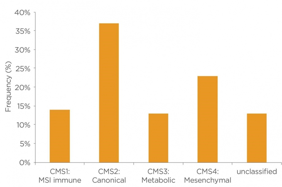 Global CRC incidence and mortality