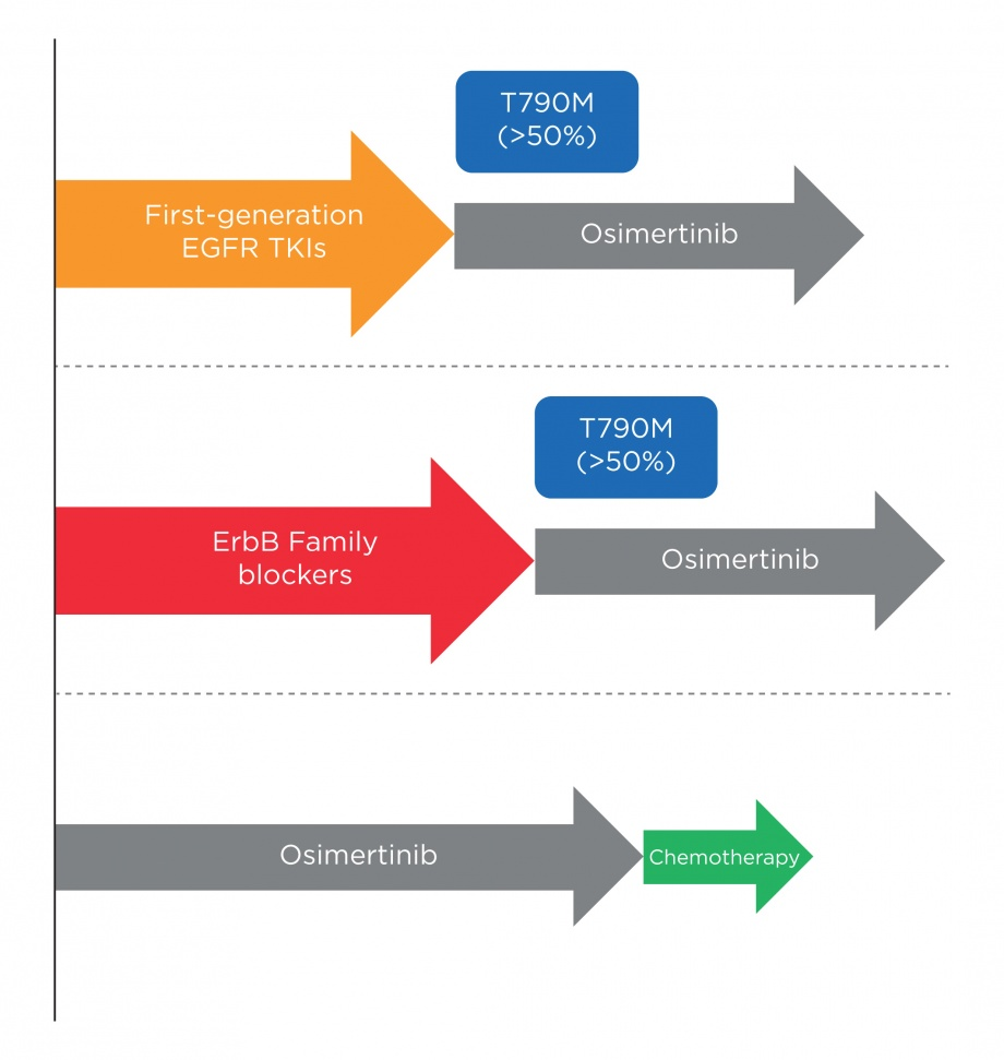 Treatment sequences in EGFR mutation-positive NSCLC