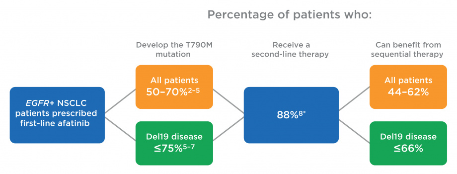 Proportion of patients who could benefit from sequential therapy
