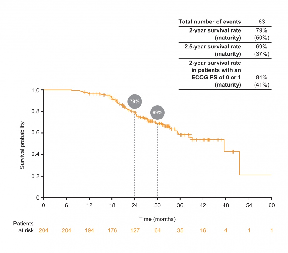 GioTag study: overall survival with sequential afatinib and osimertinib
