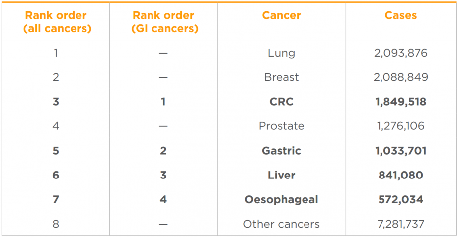 Rank order of incident cancer cases in 2018