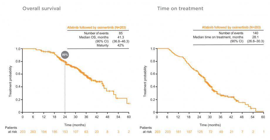 overall survival and time on treatment
