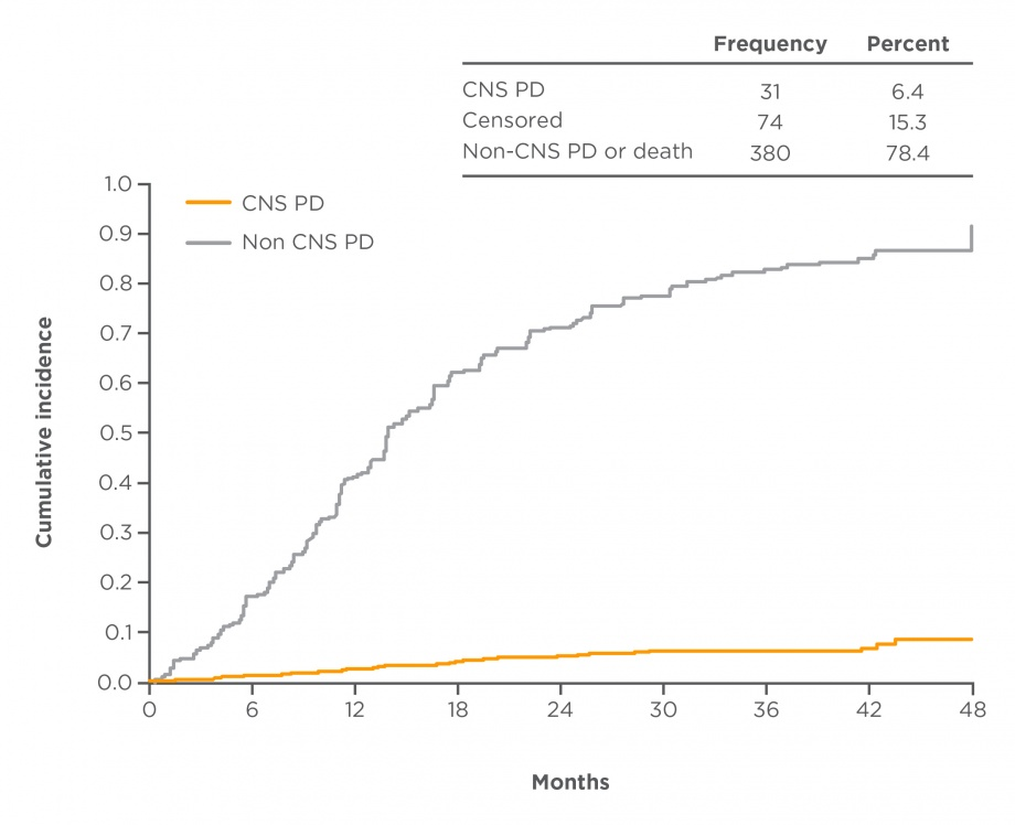 Risk of progression in afatinib patients without brain metastases in LUX-Lung 3, 6 and 7