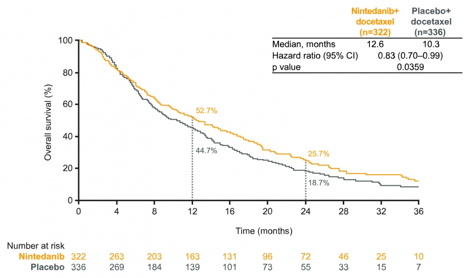 LUME-Lung 1: figure for overall survival (OS) in adenocarcinoma patients with nintedanib vs placebo