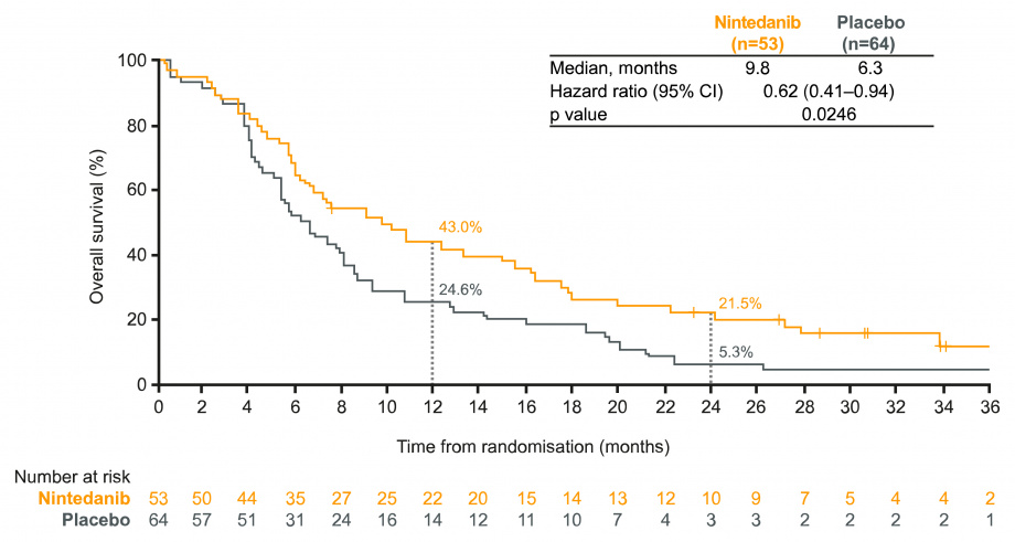 LUME-Lung 1: figure for adenocarcinoma patients with progressive disease as best response to FLT; nintedanib vs placebo