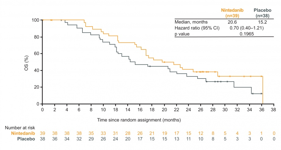 LUME-Meso Phase II: figure for overall survival (OS) in patients with epithelioid histology