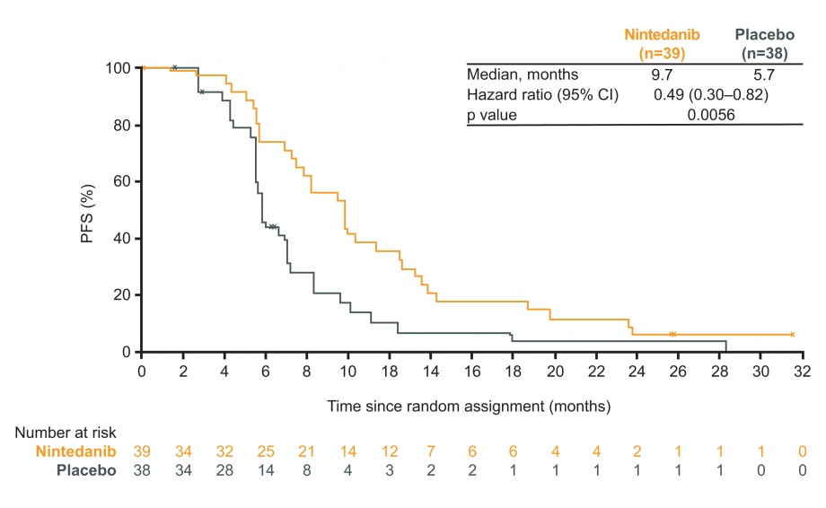 LUME-Meso Phase II: figure for progression-free survival (PFS) in patients with epithelioid histology