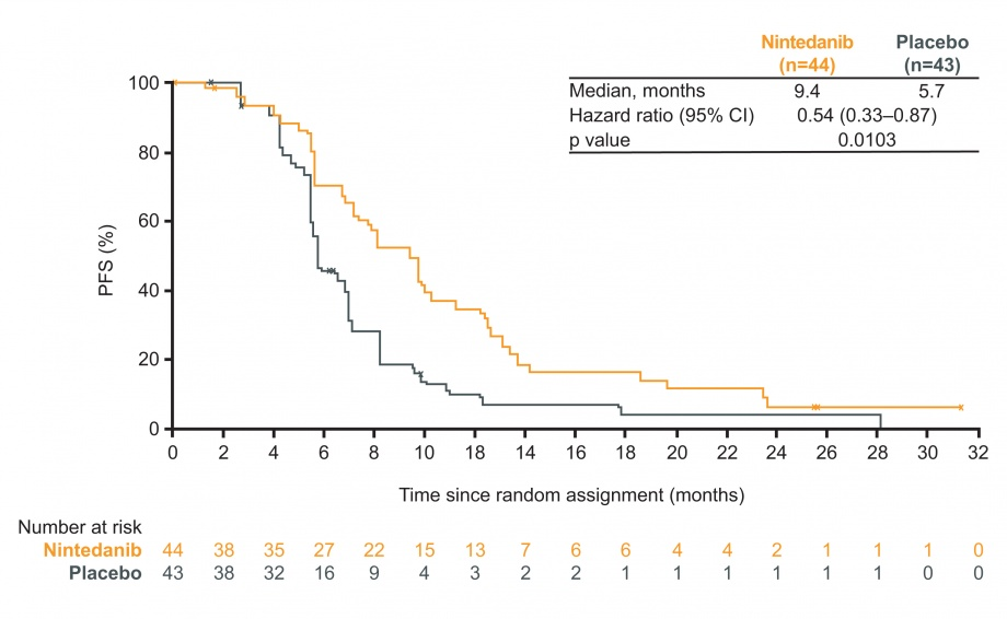 LUME-Meso Phase II: figure for progression-free survival (PFS) in the overall population