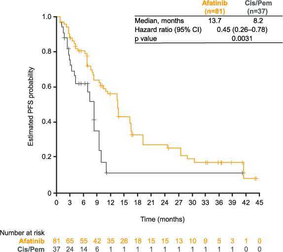 LUX-Lung 3: figure for PFS in elderly patients with afatinib vs cis/gem