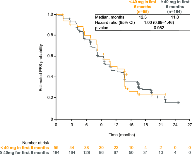 LUX-Lung 6: figure for PFS in patients with and without dose reductions
