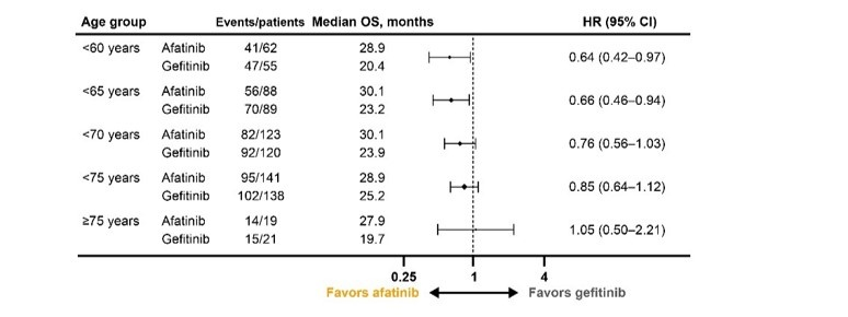LUX-Lung 7: forest plot for overall survival by age group with afatinib vs gefitinib