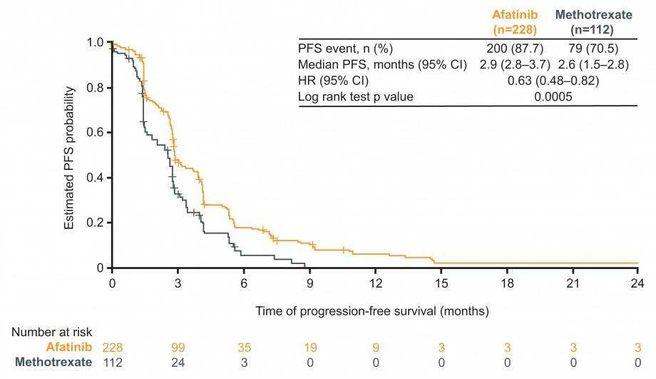 LUX-Head & Neck 3: progression-free survival (PFS) in the overall population