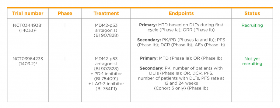 MDM2-p53 antagonist combination trial