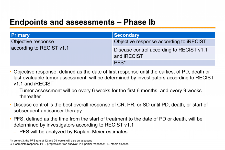 Endpoints and assessments – Phase Ib