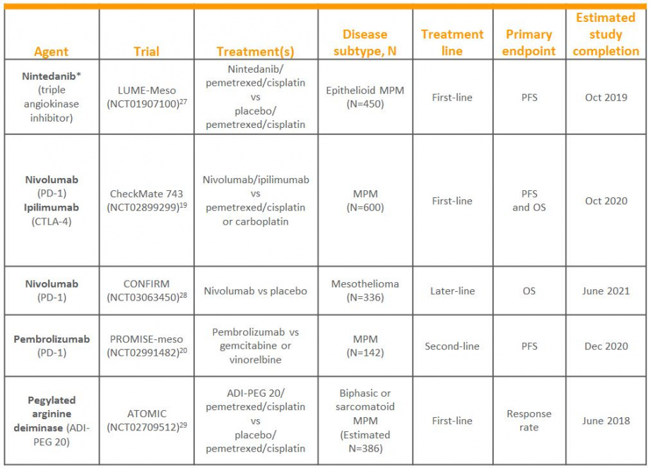 Table to show MPM ongoing phase III studies