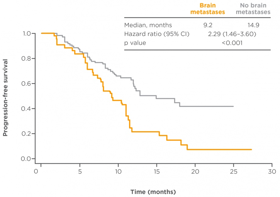 PFS in Taiwanese patients with brain metastases