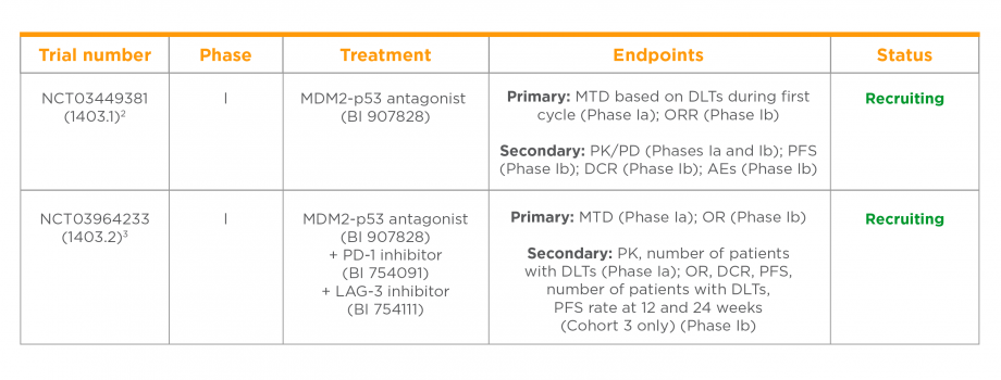 Clinical trials of an MDM2-p53 antagonist in patients with solid tumours