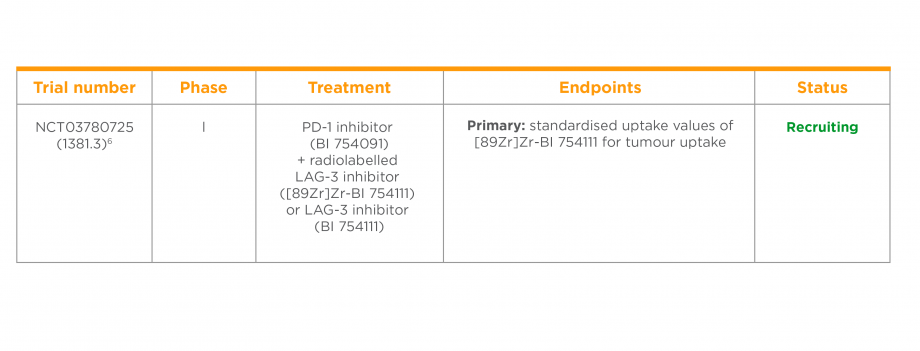 Clinical trial of a PD-1 inhibitor in combination with a LAG-3 inhibitor in patients with NSCLC or HNSCC