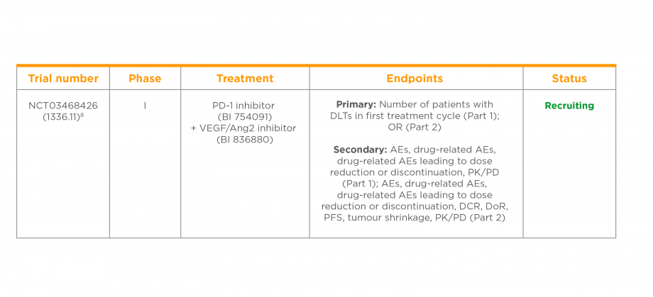 Clinical trial of a PD-1 inhibitor in combination with a VEGF/Ang2 inhibitor in patients with solid tumours