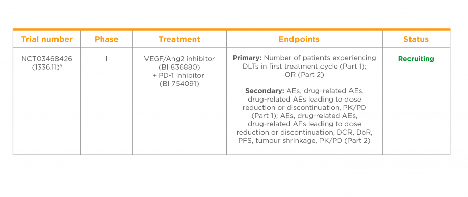Clinical trial of a VEGF/Ang2 inhibitor in combination with a PD-1 inhibitor in NSCLC