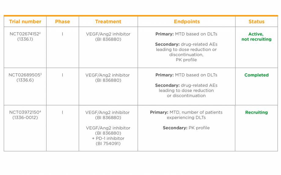 Clinical trials of a VEGF/Ang2 inhibitor in solid tumours