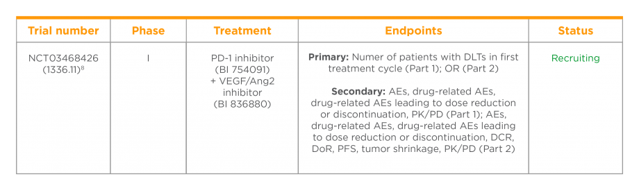 NSCLC clinical trials table