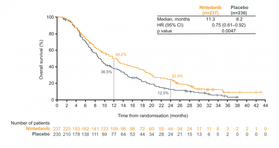 LUME-Lung 1: figure for overall survival (OS) in adenocarcinoma patients with fast progressing tumours (TEFLT ≤6 months); nintedanib vs placebo